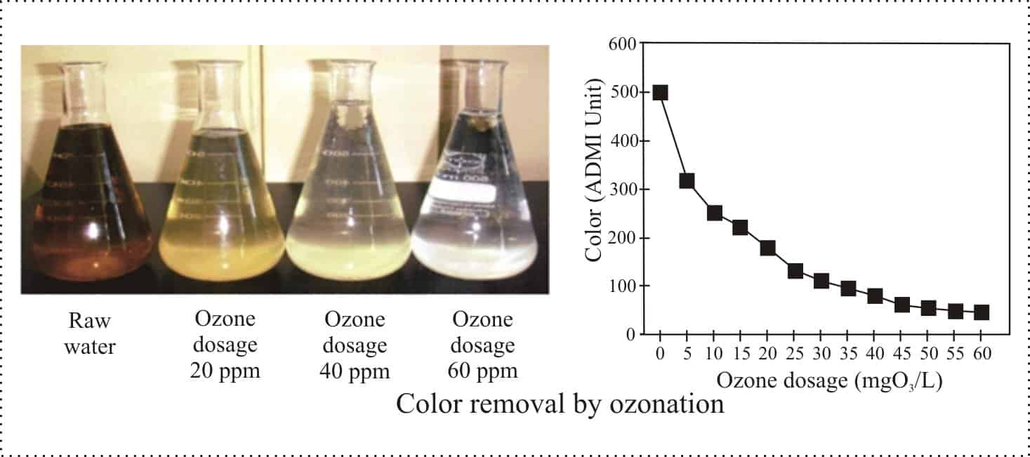 Ozone Color Removal