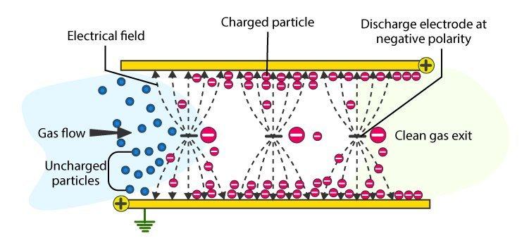 Corona Discharge