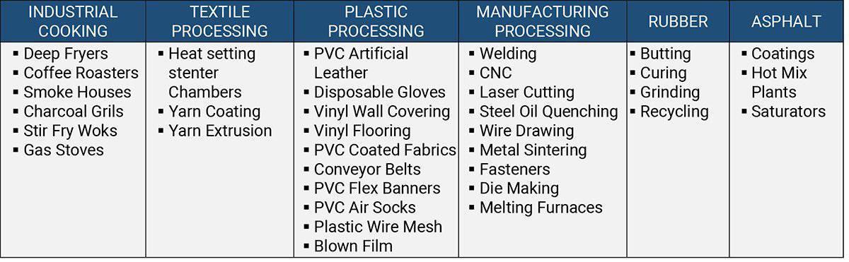 Industrial ESP Usage Areas