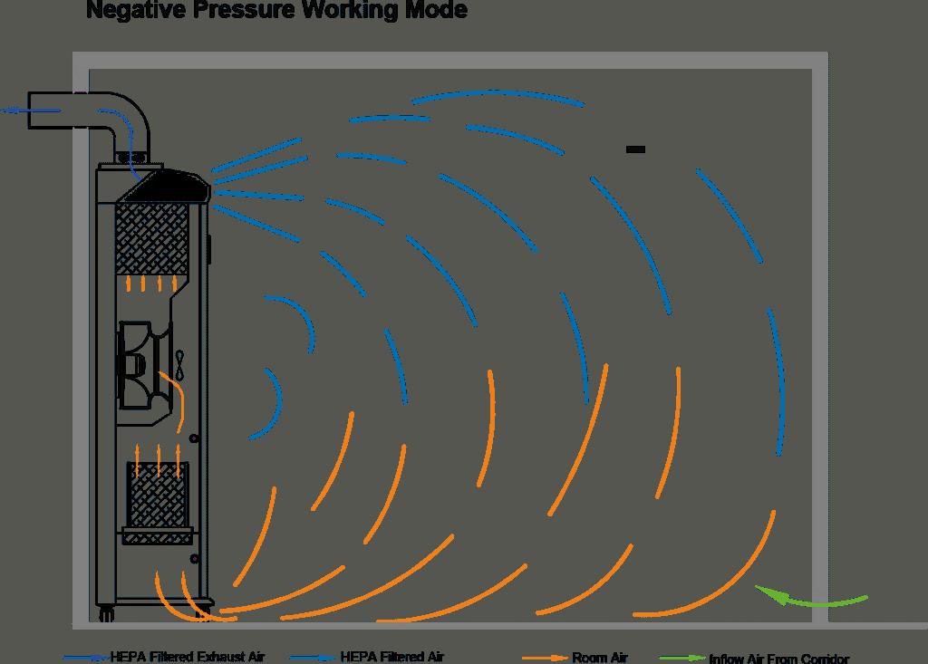 Negative Pressure Mode