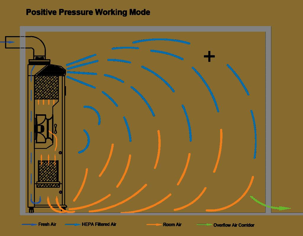 Positive Pressure Mode