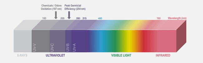 UV Spectrum
