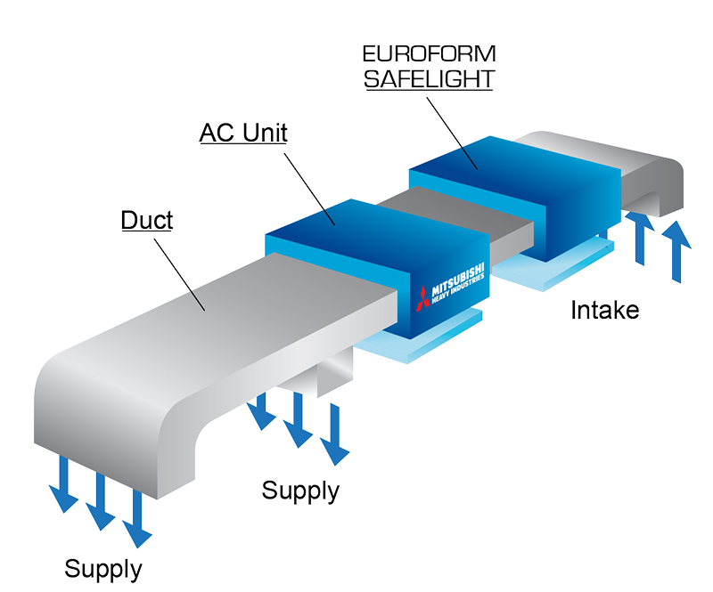UV for Ducted