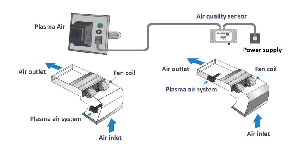 Fan coil plasma