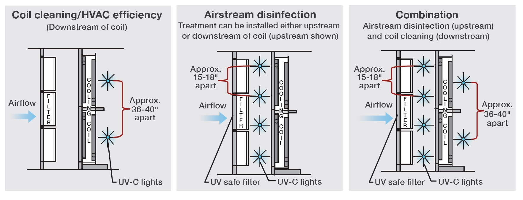 UV Coil Disinfection