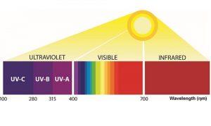 Germicidal UV
